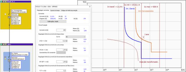 Análise de seletividade – Novas funções e relatórios no software Ampère 2021